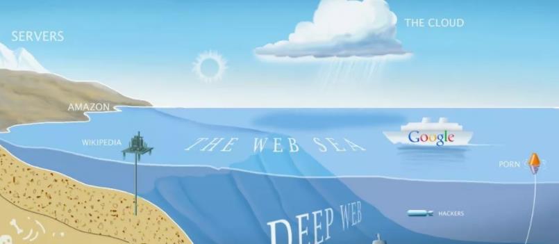 <b>十大深网搜索引擎,它们提供了你无法从Google和Bing获取的信息</b>