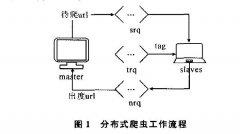 <b>分布式搜索引擎设计与实现</b>
